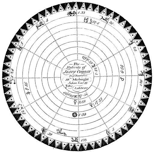 512px-horoscope-christ1